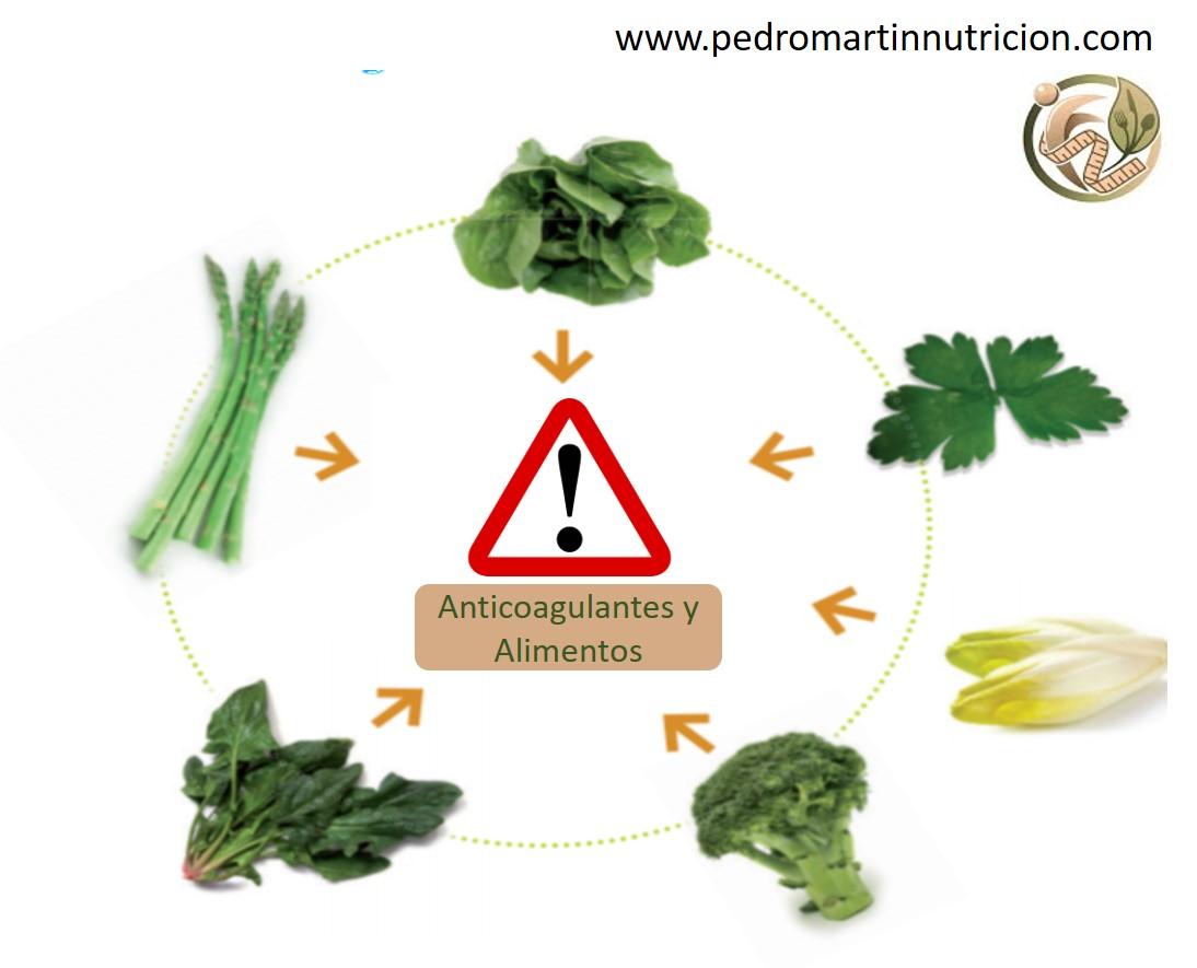 Anticoagulación y Alimentos